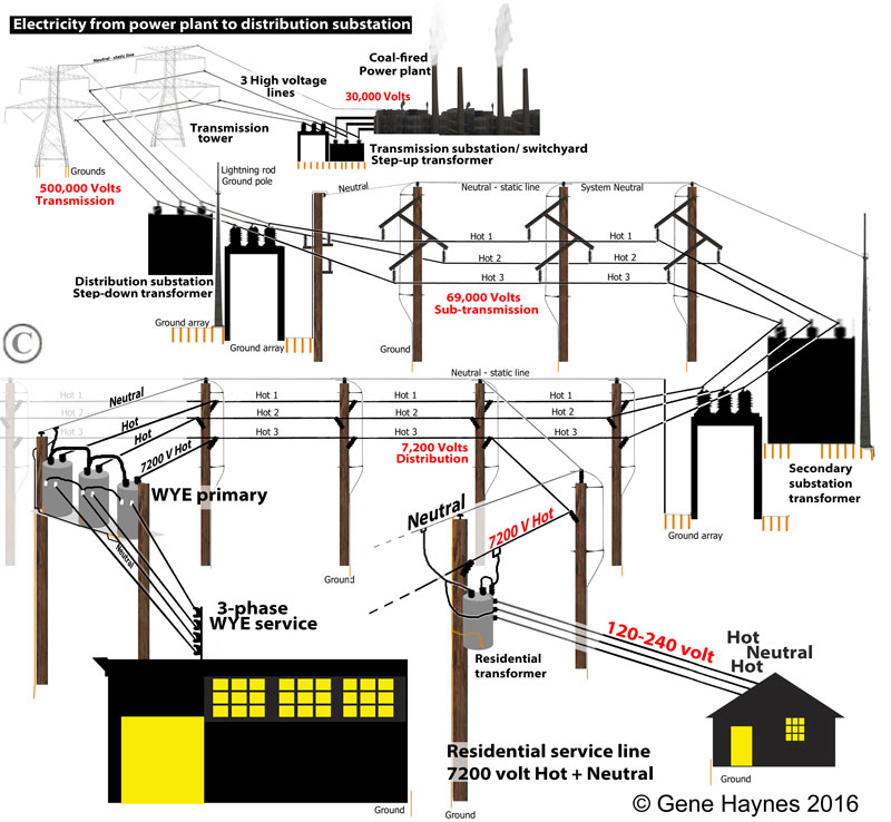 Electricity-from-plant-to-distribution-transformer-to-business-800.jpg