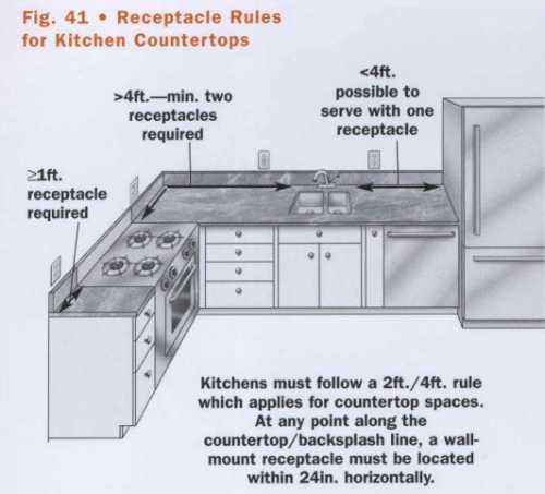Norme installation prise electrique cuisine - Installation electrique cuisine ...